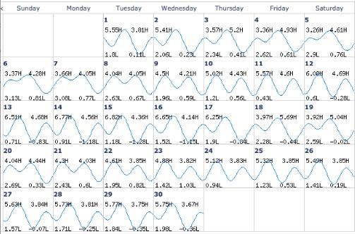 Imgenes De Tidal Chart San Diego