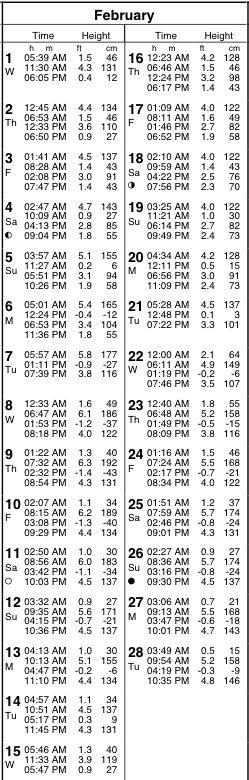 Tide Charts San Diego 2017 San Diego California Tide Chart Ayucar