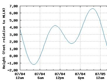 San Diego Tide Chart July 4 2016